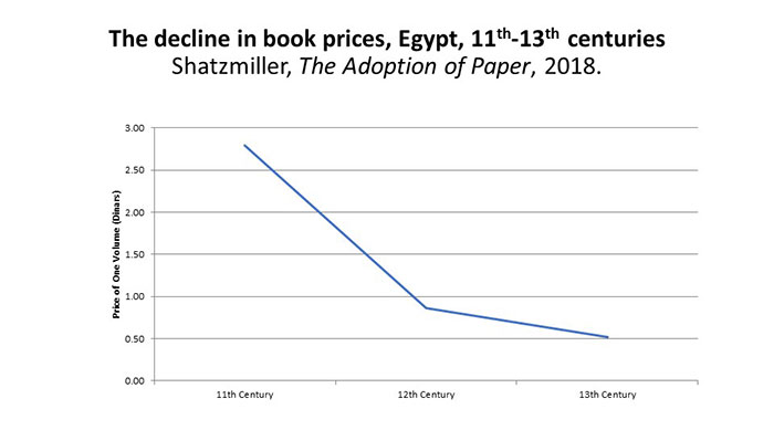 The Decline in the Price of Books in 11th to 13th century Egypt