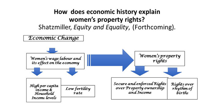 How does economic history explain women's property rights